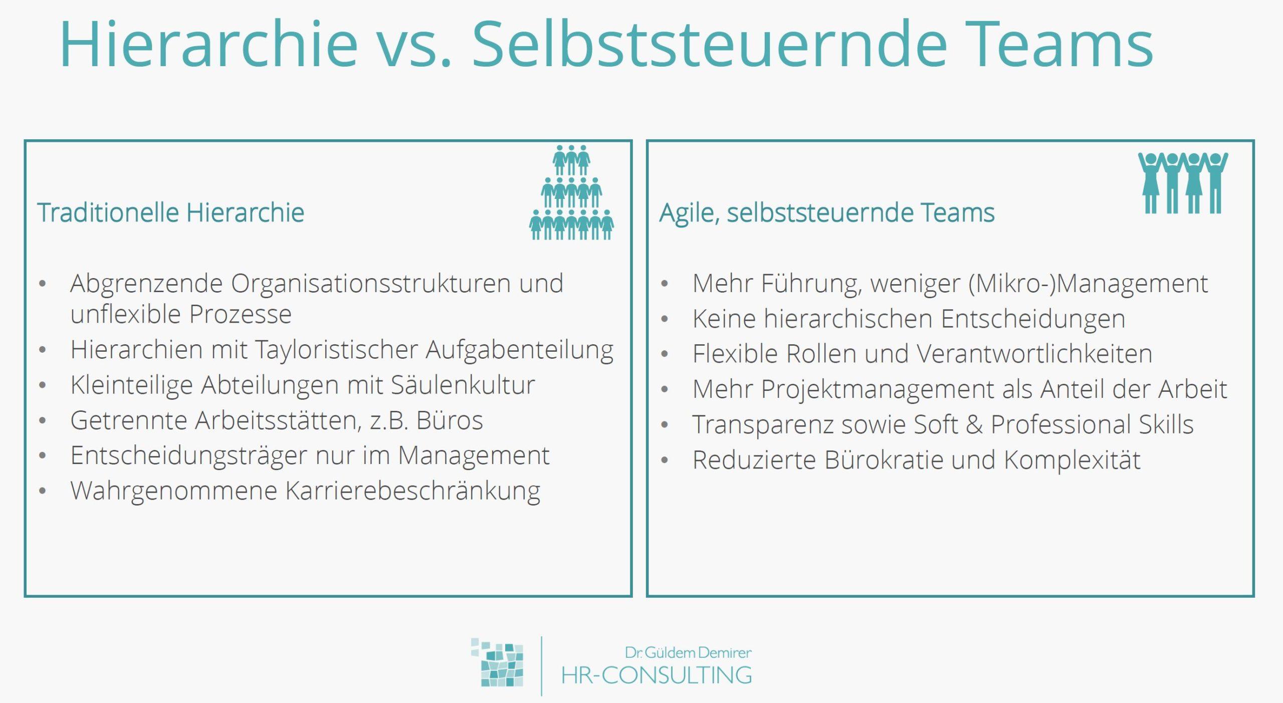 Hierarchische Aufbauorganisation und versus Selbststeuernde Teams